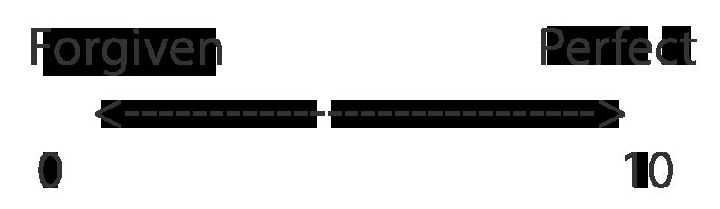 Success Measurement Scale